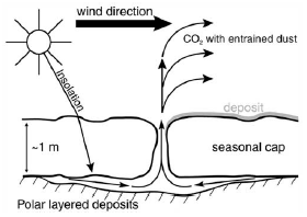 Model – figure from Piqueux et al., 2003