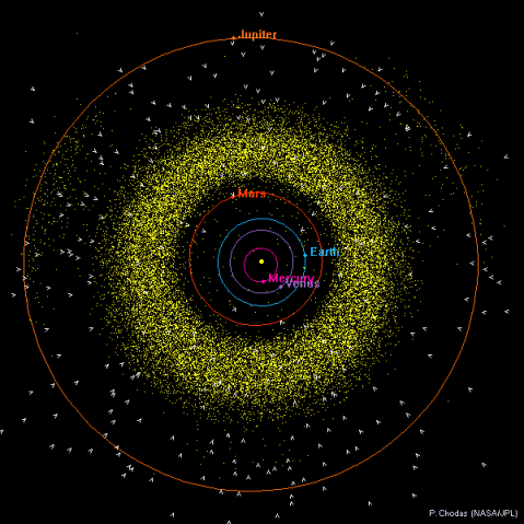 orbit_plot_inner