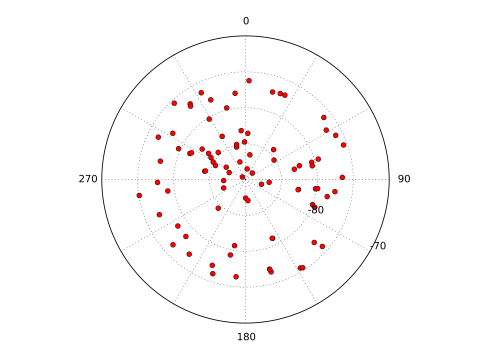 ctx_random_select_centers